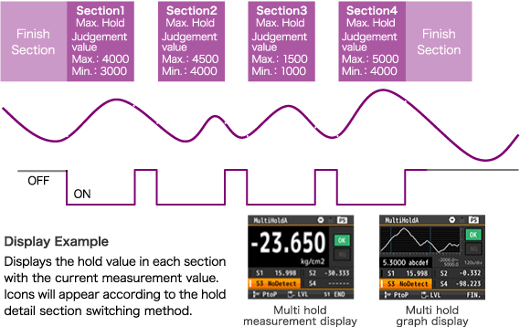 Display Example:Displays the hold value in each section with the current measurement value. Icons will appear according to the hold detail section switching method.